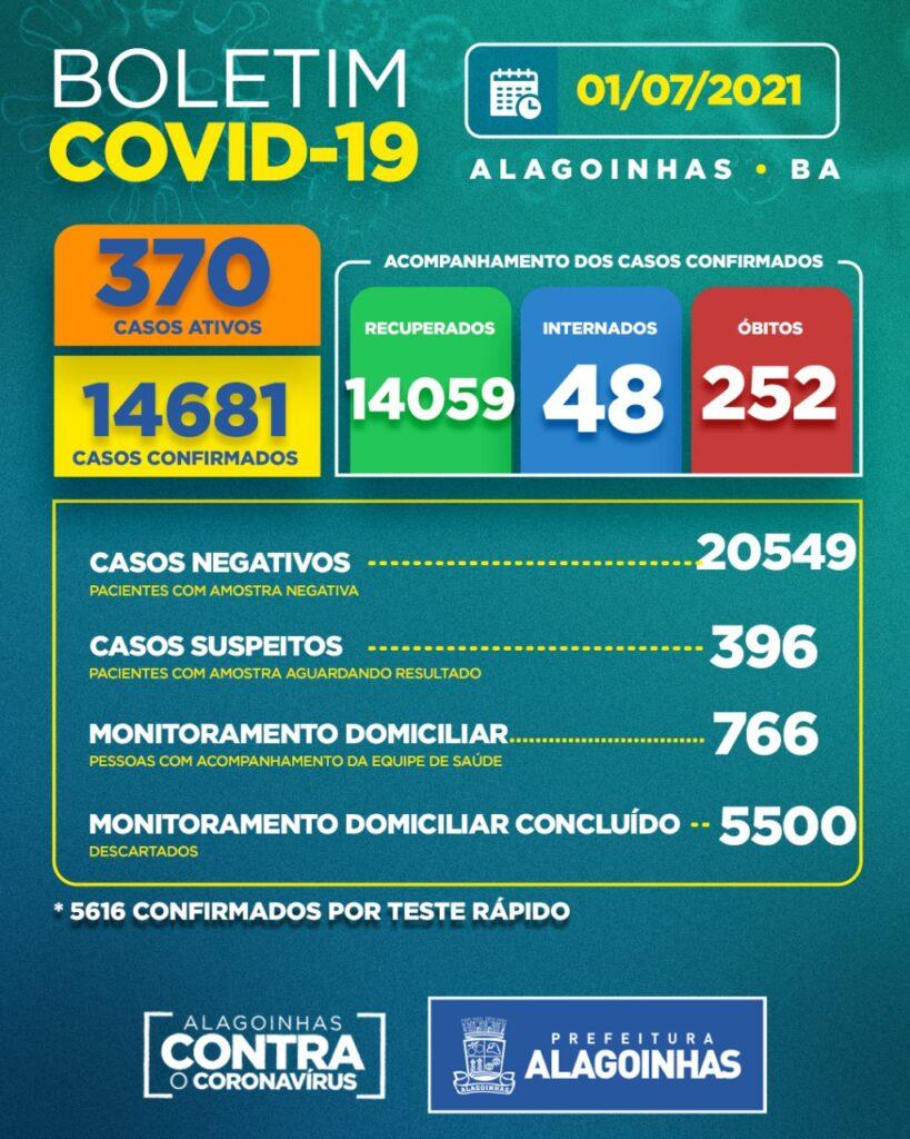 Boletim Covid-19: confira a atualização desta quinta (1 ...